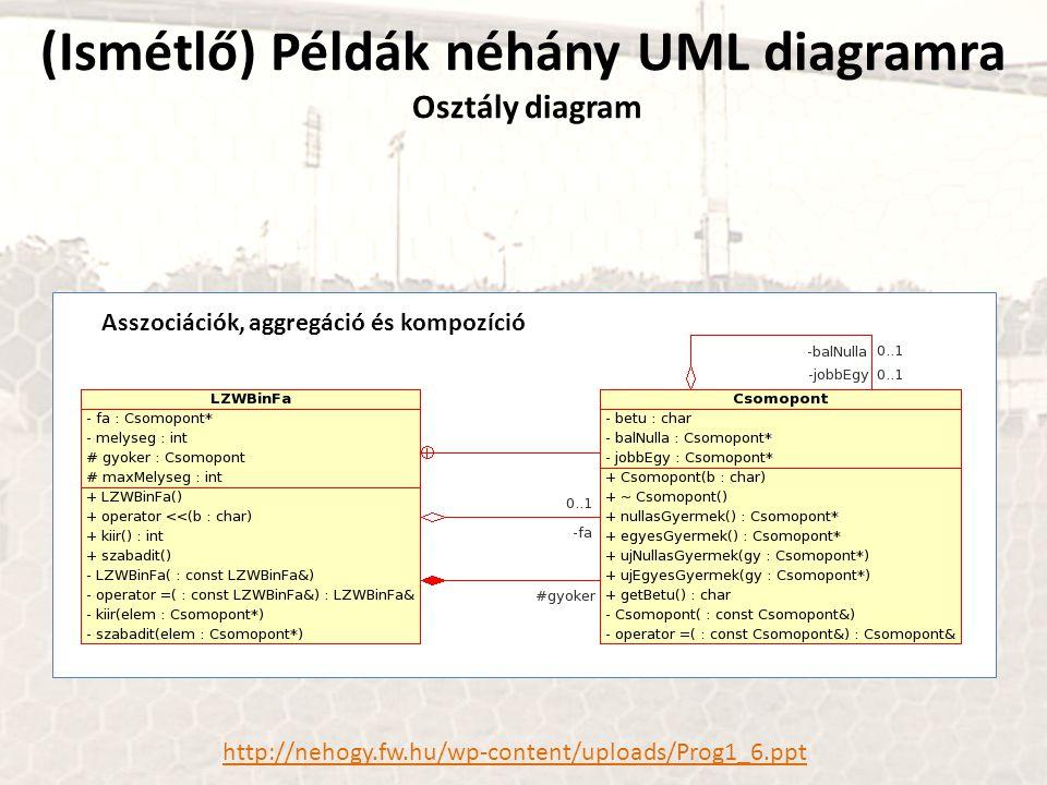 (Ismétlő) Példák néhány UML diagramra Osztály diagram http://nehogy.fw.hu/wp-content/uploads/Prog1_6.ppt Asszociációk, aggregáció és kompozíció