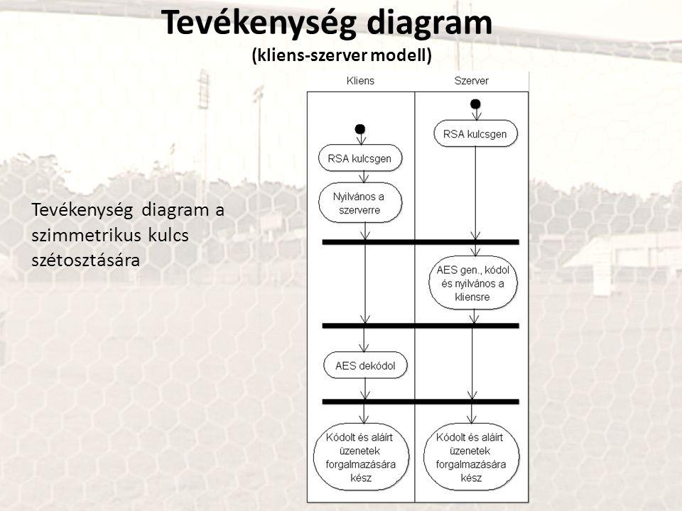 Tevékenység diagram (kliens-szerver modell) Tevékenység diagram a szimmetrikus kulcs szétosztására
