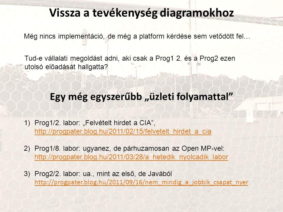 """Vissza a tevékenység diagramokhoz 1)Prog1/2. labor: """"Felvételt hirdet a CIA"""", http://progpater.blog.hu/2011/02/15/felvetelt_hirdet_a_cia http://progpa"""