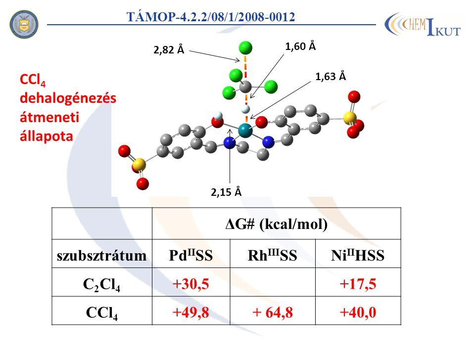 TÁMOP-4.2.2/08/1/2008-0012 2,82 Å 1,60 Å 1,63 Å 2,15 Å ΔG# (kcal/mol) szubsztrátumPd II SSRh III SSNi II HSS C 2 Cl 4 +30,5+17,5 CCl 4 +49,8+ 64,8+40,0 CCl 4 dehalogénezés átmeneti állapota
