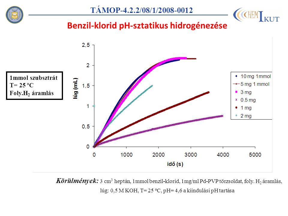 TÁMOP-4.2.2/08/1/2008-0012 Körülmények: 3 cm 3 heptán, 1mmol benzil-klorid, 1mg/ml Pd-PVP törzsoldat, foly.