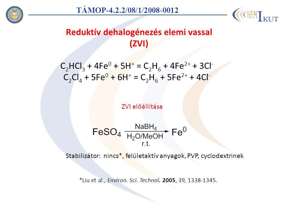 C 2 HCl 3 + 4Fe 0 + 5H + = C 2 H 6 + 4Fe 2+ + 3Cl - C 2 Cl 4 + 5Fe 0 + 6H + = C 2 H 6 + 5Fe 2+ + 4Cl - Reduktív dehalogénezés elemi vassal (ZVI) *Liu et al., Environ.