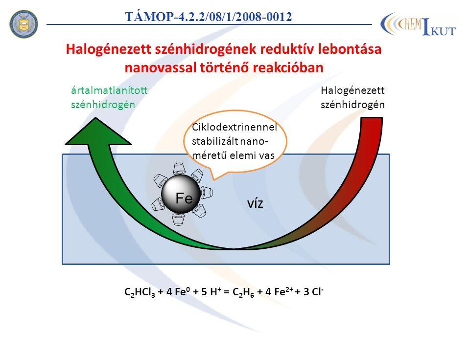 TÁMOP-4.2.2/08/1/2008-0012 ártalmatlanított szénhidrogén Halogénezett szénhidrogén Ciklodextrinennel stabilizált nano- méretű elemi vas víz Halogénezett szénhidrogének reduktív lebontása nanovassal történő reakcióban C 2 HCl 3 + 4 Fe 0 + 5 H + = C 2 H 6 + 4 Fe 2+ + 3 Cl -