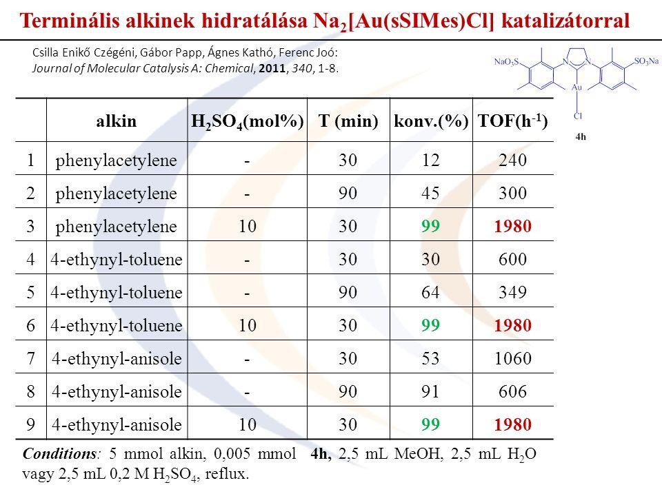 Terminális alkinek hidratálása Na 2 [Au(sSIMes)Cl] katalizátorral alkinH 2 SO 4 (mol%)T (min)konv.(%)TOF(h -1 ) 1phenylacetylene-3012240 2phenylacetylene-9045300 3phenylacetylene1030991980 44-ethynyl-toluene-30 600 54-ethynyl-toluene-9064349 64-ethynyl-toluene1030991980 74-ethynyl-anisole-30531060 84-ethynyl-anisole-9091606 94-ethynyl-anisole1030991980 Conditions: 5 mmol alkin, 0,005 mmol 4h, 2,5 mL MeOH, 2,5 mL H 2 O vagy 2,5 mL 0,2 M H 2 SO 4, reflux.