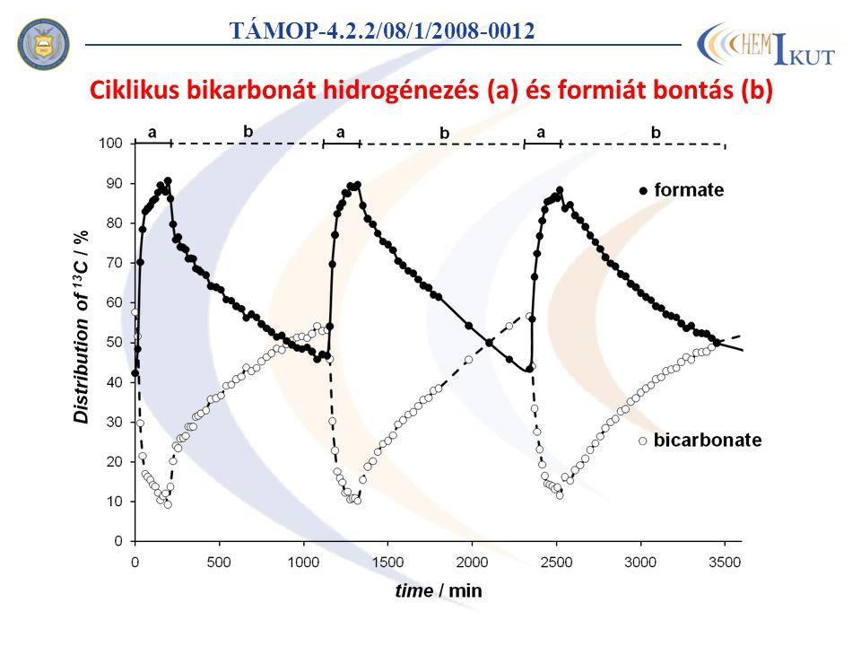 TÁMOP-4.2.2/08/1/2008-0012 Ciklikus bikarbonát hidrogénezés (a) és formiát bontás (b)