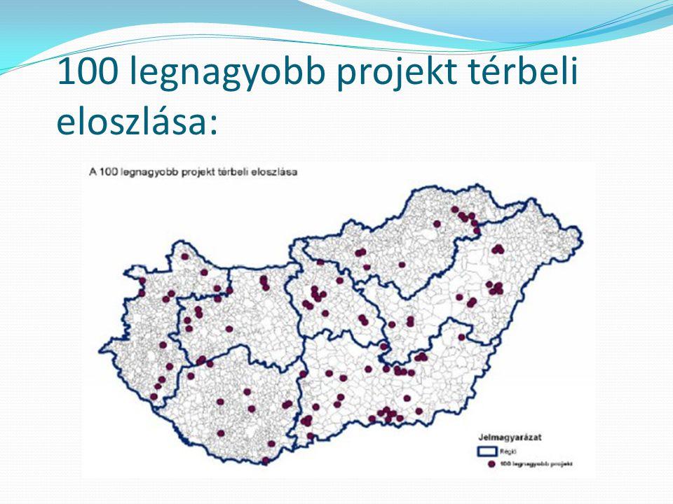 100 legnagyobb projekt térbeli eloszlása: