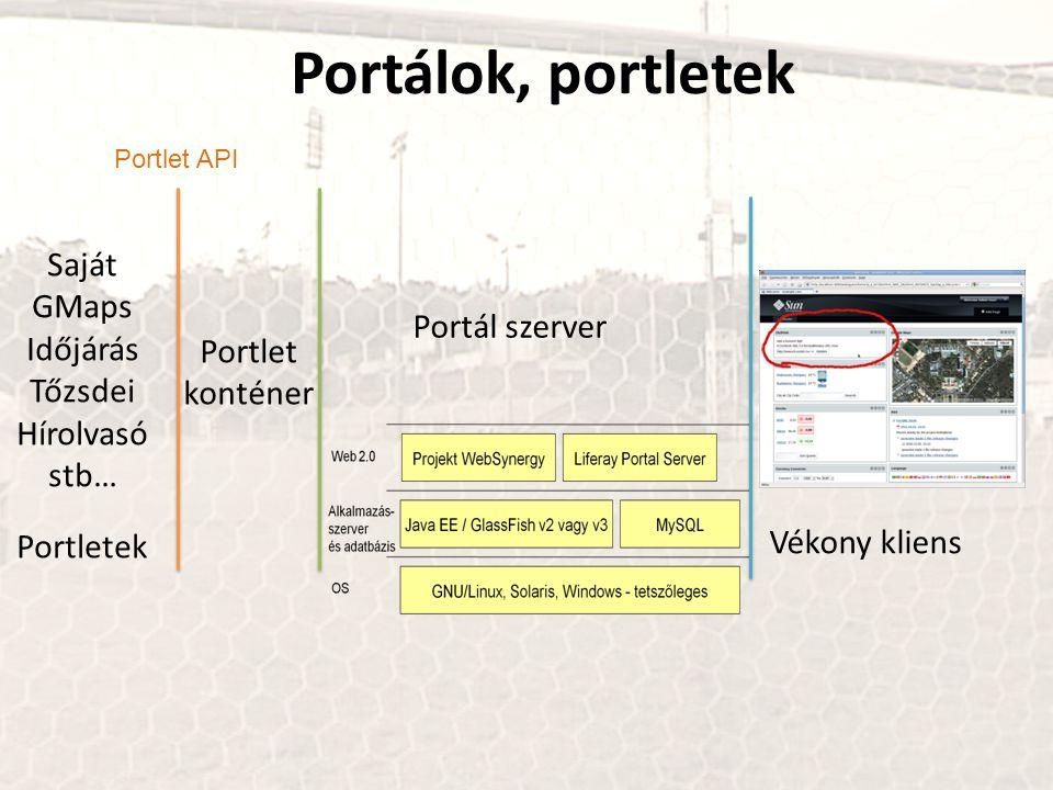 Vékony kliens Portál szerver Portlet konténer Portletek Saját GMaps Időjárás Tőzsdei Hírolvasó stb… Portlet API