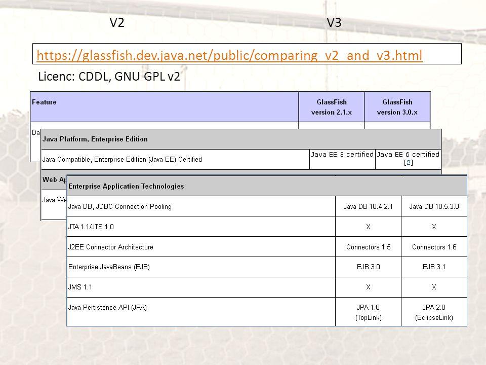 V2V3 https://glassfish.dev.java.net/public/comparing_v2_and_v3.html Licenc: CDDL, GNU GPL v2