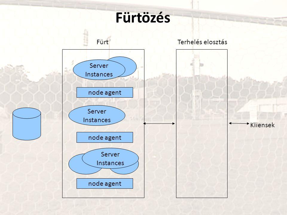 node agent Server Instances node agent Server Instances node agent Server Instances FürtTerhelés elosztás Kliensek Fürtözés
