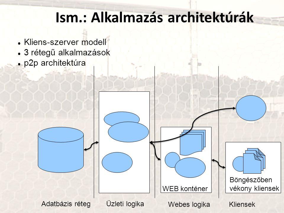Ism.: Alkalmazás architektúrák Kliens-szerver modell 3 rétegű alkalmazások p2p architektúra Adatbázis rétegÜzleti logika Webes logikaKliensek WEB konténer Böngészőben vékony kliensek