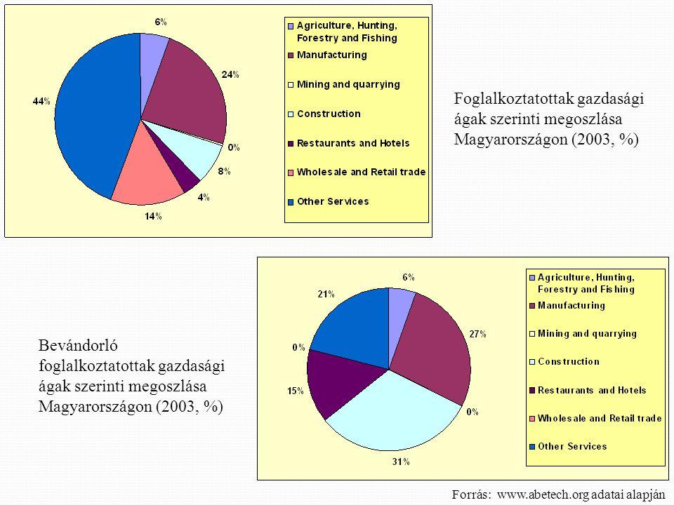 Foglalkoztatottak gazdasági ágak szerinti megoszlása Magyarországon (2003, %) Bevándorló foglalkoztatottak gazdasági ágak szerinti megoszlása Magyaror