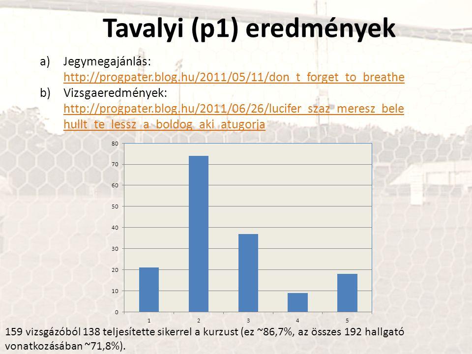 Tavalyi (p1) eredmények a)Jegymegajánlás: http://progpater.blog.hu/2011/05/11/don_t_forget_to_breathe http://progpater.blog.hu/2011/05/11/don_t_forget
