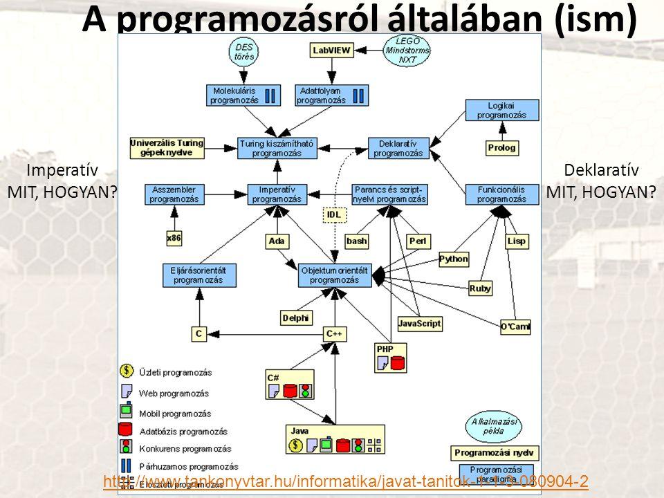 A programozásról általában (ism) http://www.tankonyvtar.hu/informatika/javat-tanitok-1-1-3-080904-2 Imperatív MIT, HOGYAN? Deklaratív MIT, HOGYAN?