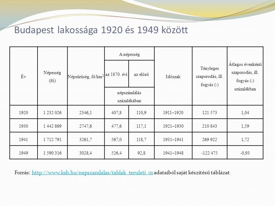 Budapest lakossága 1920 és 1949 között Év Népesség (fő) Népsűrűség, fő/km 2 A népesség Időszak Tényleges szaporodás, ill.