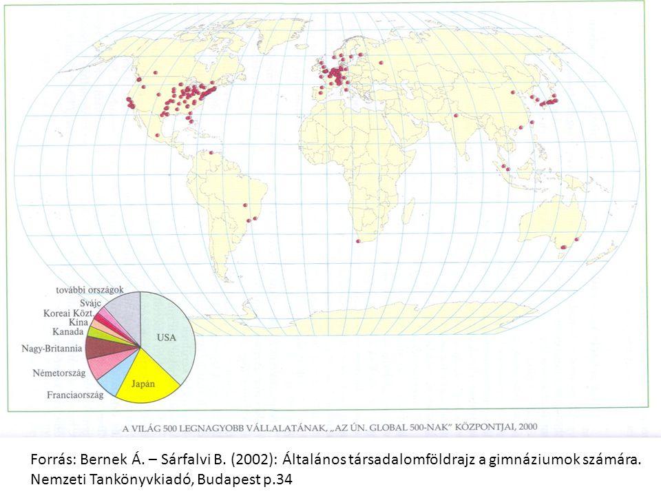 Forrás: Bernek Á. – Sárfalvi B. (2002): Általános társadalomföldrajz a gimnáziumok számára. Nemzeti Tankönyvkiadó, Budapest p.34