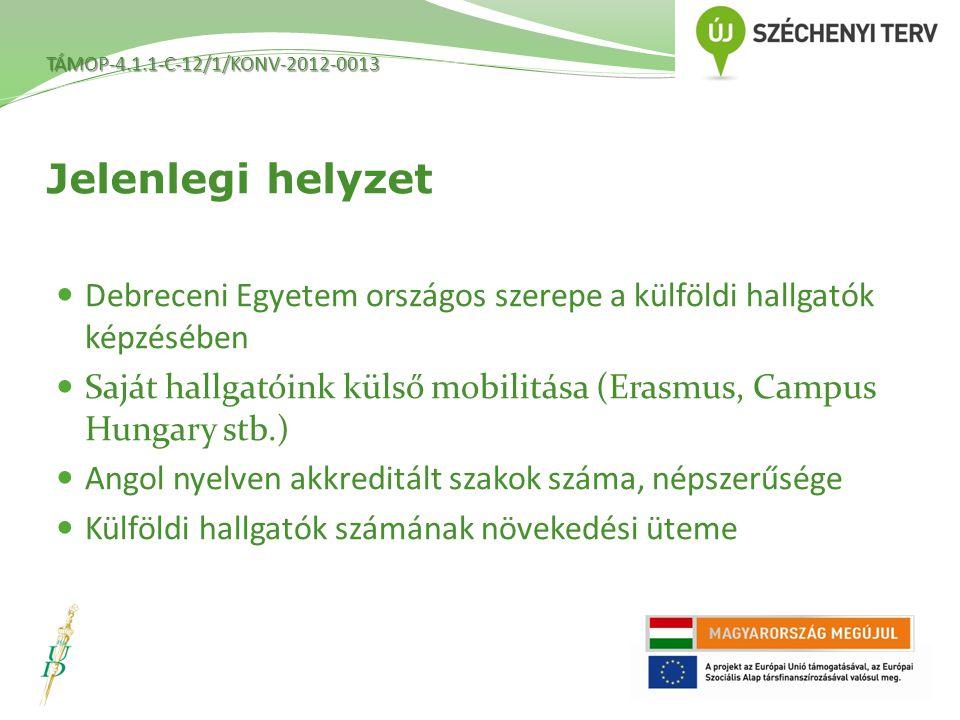 TÁMOP-4.1.1-C-12/1/KONV-2012-0013 Debreceni Egyetem országos szerepe a külföldi hallgatók képzésében Saját hallgatóink külső mobilitása (Erasmus, Campus Hungary stb.) Angol nyelven akkreditált szakok száma, népszerűsége Külföldi hallgatók számának növekedési üteme Jelenlegi helyzet