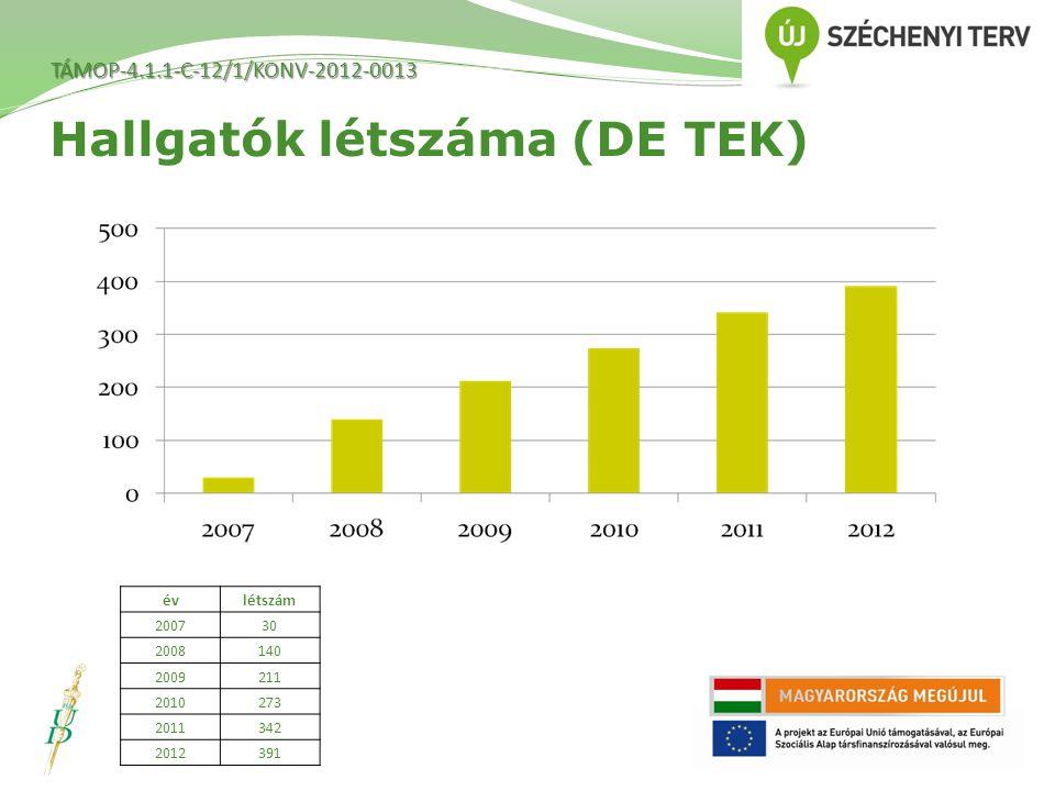Hallgatók létszáma (DE TEK) évlétszám 200730 2008140 2009211 2010273 2011342 2012391 TÁMOP-4.1.1-C-12/1/KONV-2012-0013