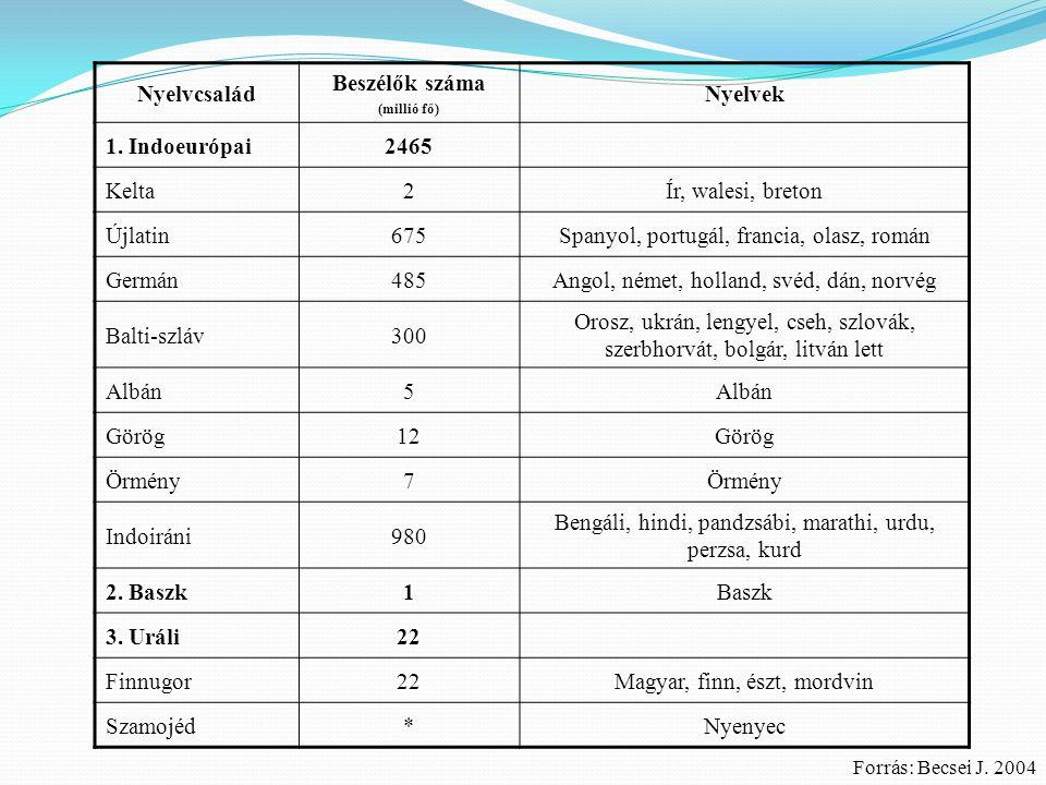 Nyelvcsalád Beszélők száma (millió fő) Nyelvek 1. Indoeurópai 2465 Kelta2 Ír, walesi, breton Újlatin675 Spanyol, portugál, francia, olasz, román Germá