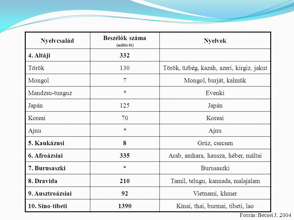 Nyelvcsalád Beszélők száma (millió fő) Nyelvek 4. Altáji332 Török130Török, üzbég, kazah, azeri, kirgiz, jakut Mongol7Mongol, burját, kalmük Mandzsu-tu