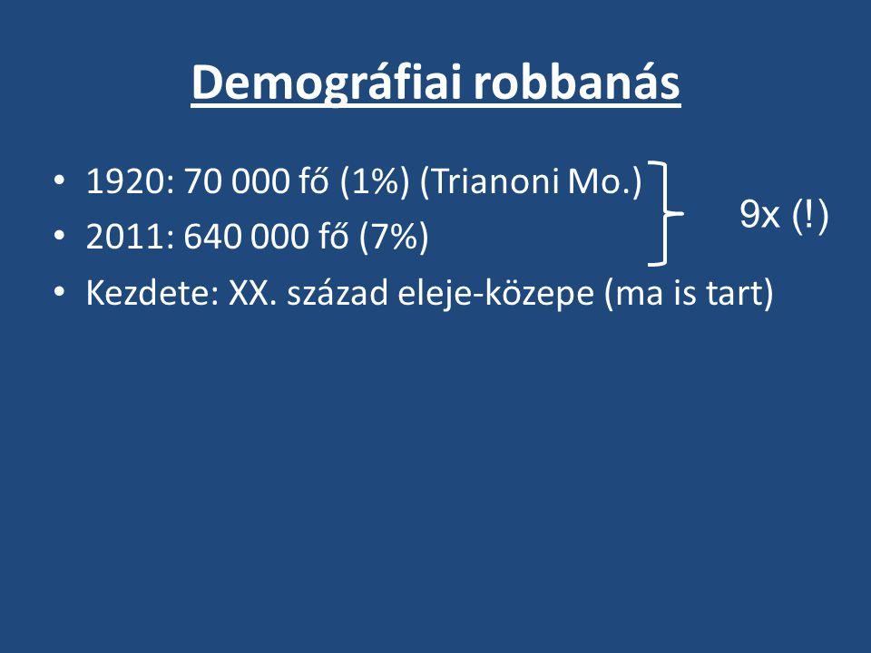 Tiszavasvári % Korcso- portok