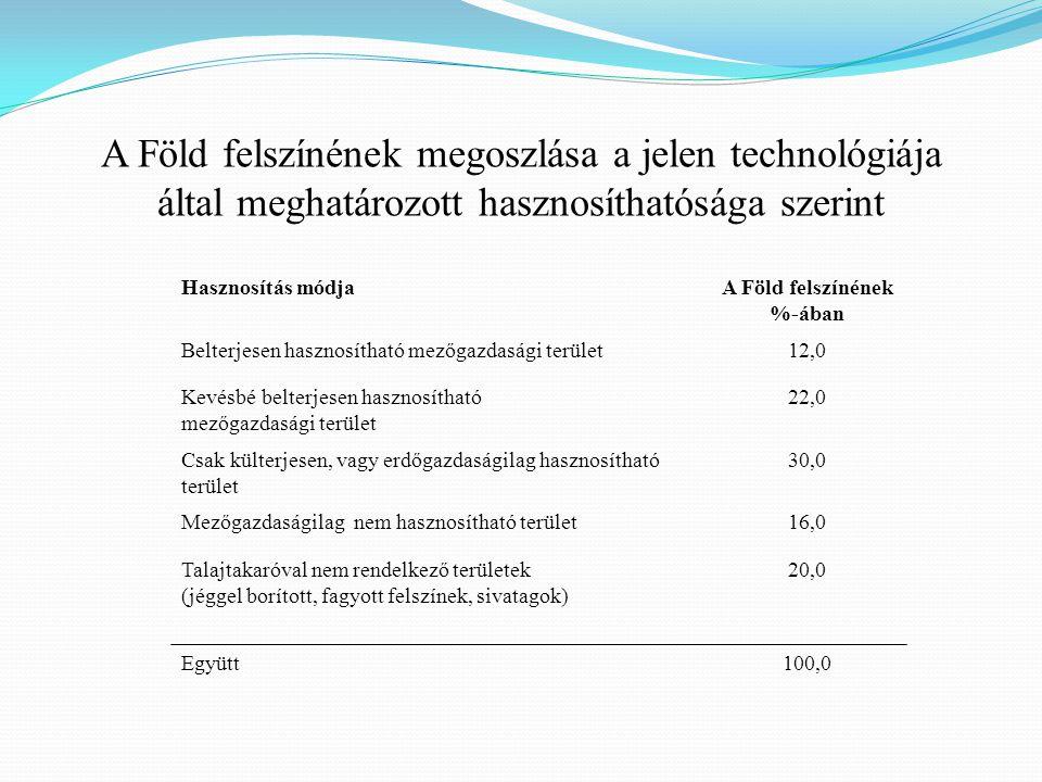 Hasznosítás módjaA Föld felszínének %-ában Belterjesen hasznosítható mezőgazdasági terület12,0 Kevésbé belterjesen hasznosítható mezőgazdasági terület
