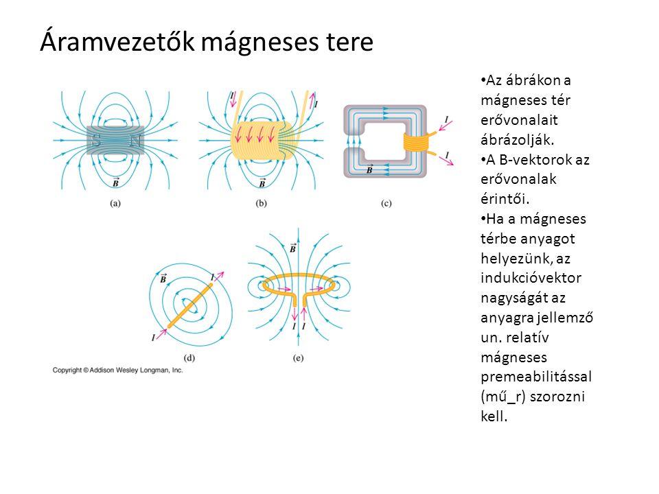 Áramvezetők mágneses tere Az ábrákon a mágneses tér erővonalait ábrázolják. A B-vektorok az erővonalak érintői. Ha a mágneses térbe anyagot helyezünk,