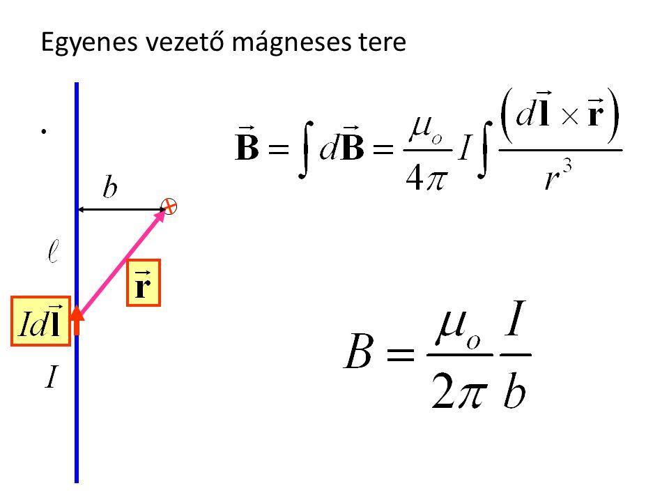 Egyenes vezető mágneses tere