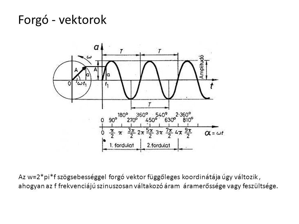 Forgó - vektorok Az w=2*pi*f szögsebességgel forgó vektor függőleges koordinátája úgy változik, ahogyan az f frekvenciájú szinuszosan váltakozó áram á