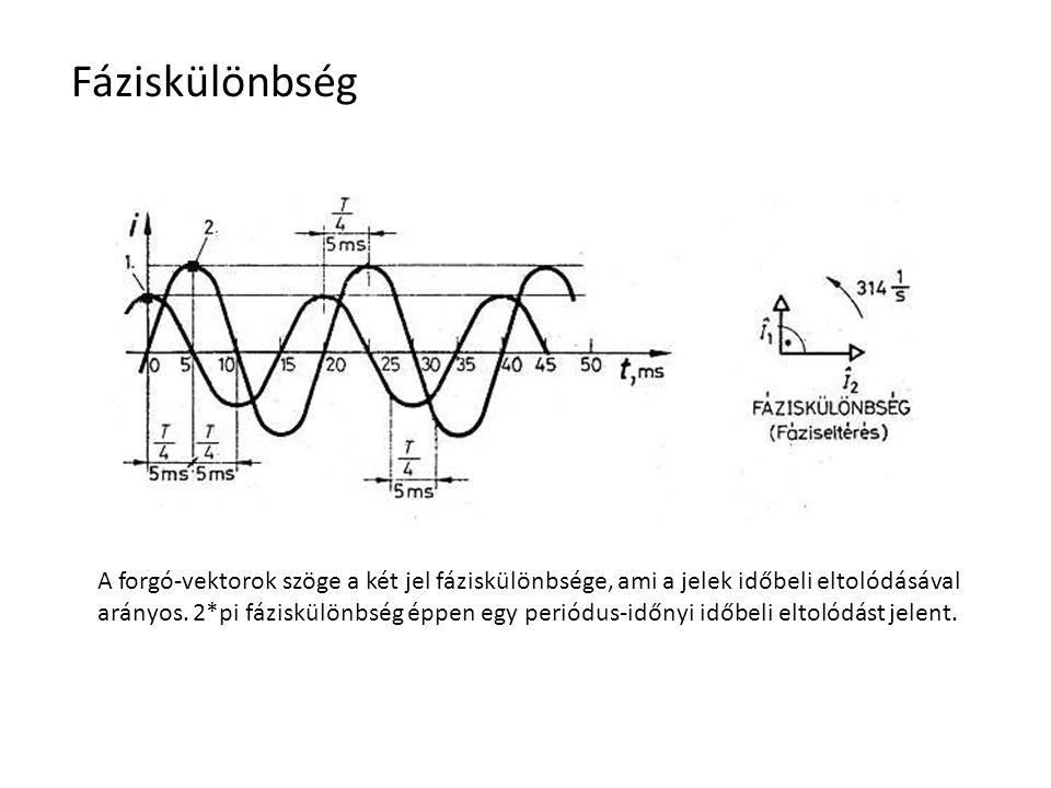 Fáziskülönbség A forgó-vektorok szöge a két jel fáziskülönbsége, ami a jelek időbeli eltolódásával arányos. 2*pi fáziskülönbség éppen egy periódus-idő