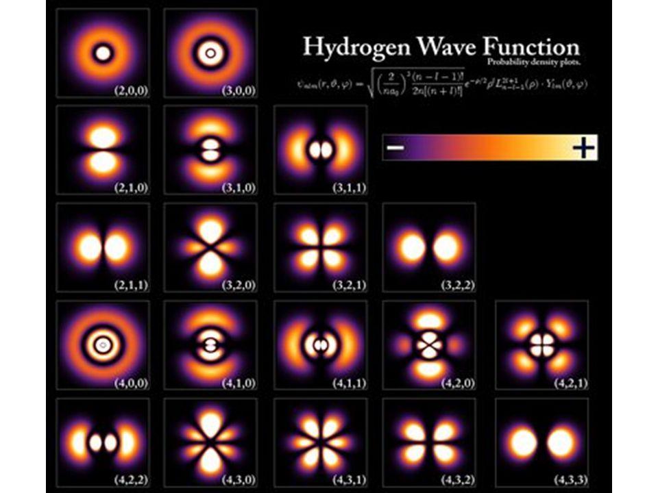 Az atommagok körül tartózkodó elektronok állapotfüggvényei az úgynevezett kvantumszámokkal jellemezhetőek.