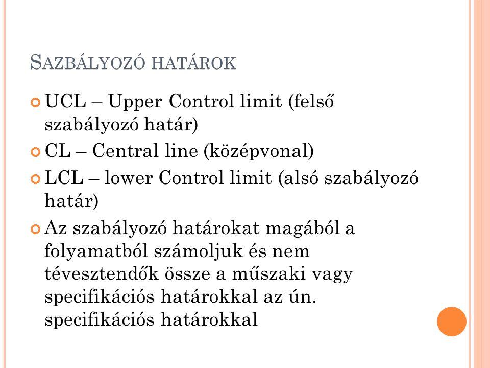 S AZBÁLYOZÓ HATÁROK UCL – Upper Control limit (felső szabályozó határ) CL – Central line (középvonal) LCL – lower Control limit (alsó szabályozó határ