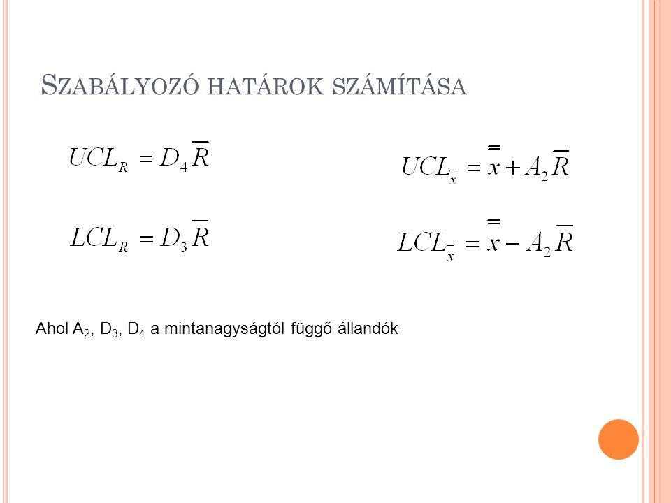 S ZABÁLYOZÓ HATÁROK SZÁMÍTÁSA Ahol A 2, D 3, D 4 a mintanagyságtól függő állandók