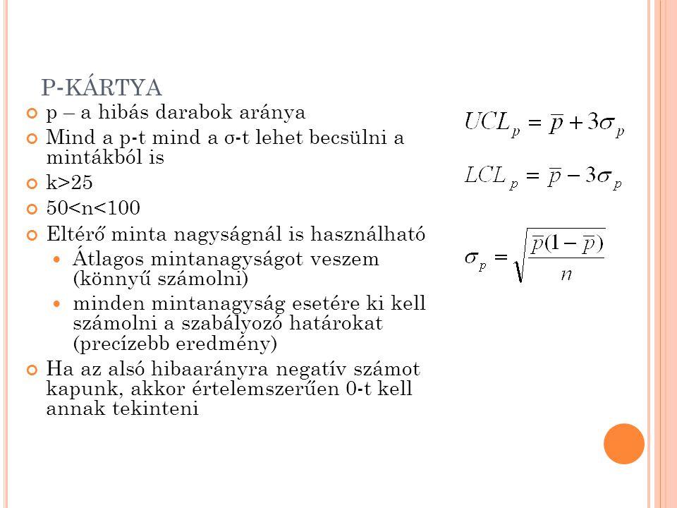 P - KÁRTYA p – a hibás darabok aránya Mind a p-t mind a σ-t lehet becsülni a mintákból is k>25 50<n<100 Eltérő minta nagyságnál is használható Átlagos