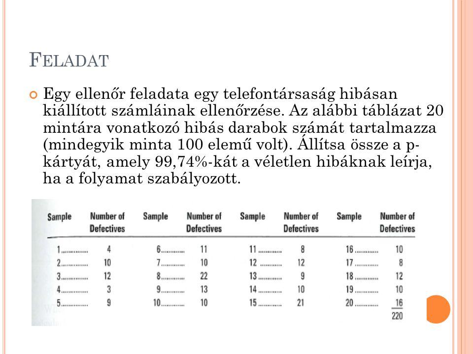 F ELADAT Egy ellenőr feladata egy telefontársaság hibásan kiállított számláinak ellenőrzése. Az alábbi táblázat 20 mintára vonatkozó hibás darabok szá
