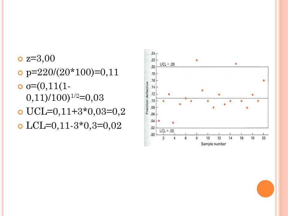 z=3,00 p=220/(20*100)=0,11 σ=(0,11(1- 0,11)/100) 1/2 =0,03 UCL=0,11+3*0,03=0,2 LCL=0,11-3*0,3=0,02