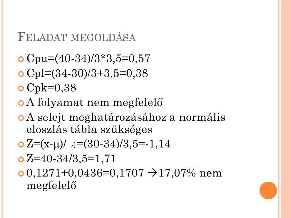F ELADAT MEGOLDÁSA Cpu=(40-34)/3*3,5=0,57 Cpl=(34-30)/3+3,5=0,38 Cpk=0,38 A folyamat nem megfelelő A selejt meghatározásához a normális eloszlás tábla