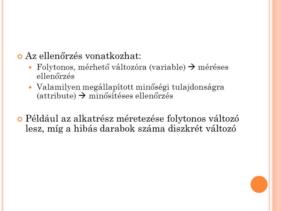 F OLYAMATSZABÁLYOZÓ ÁBRA ELKÉSZÍTÉSE 1.
