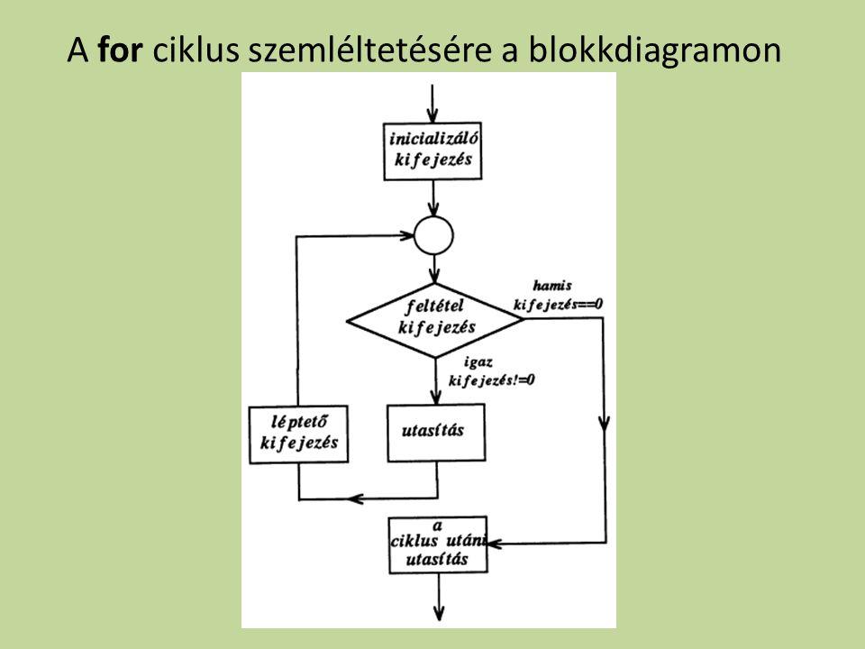 A for ciklus szemléltetésére a blokkdiagramon