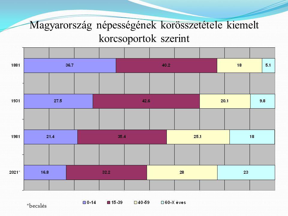 Magyarország népességének korösszetétele kiemelt korcsoportok szerint *becslés