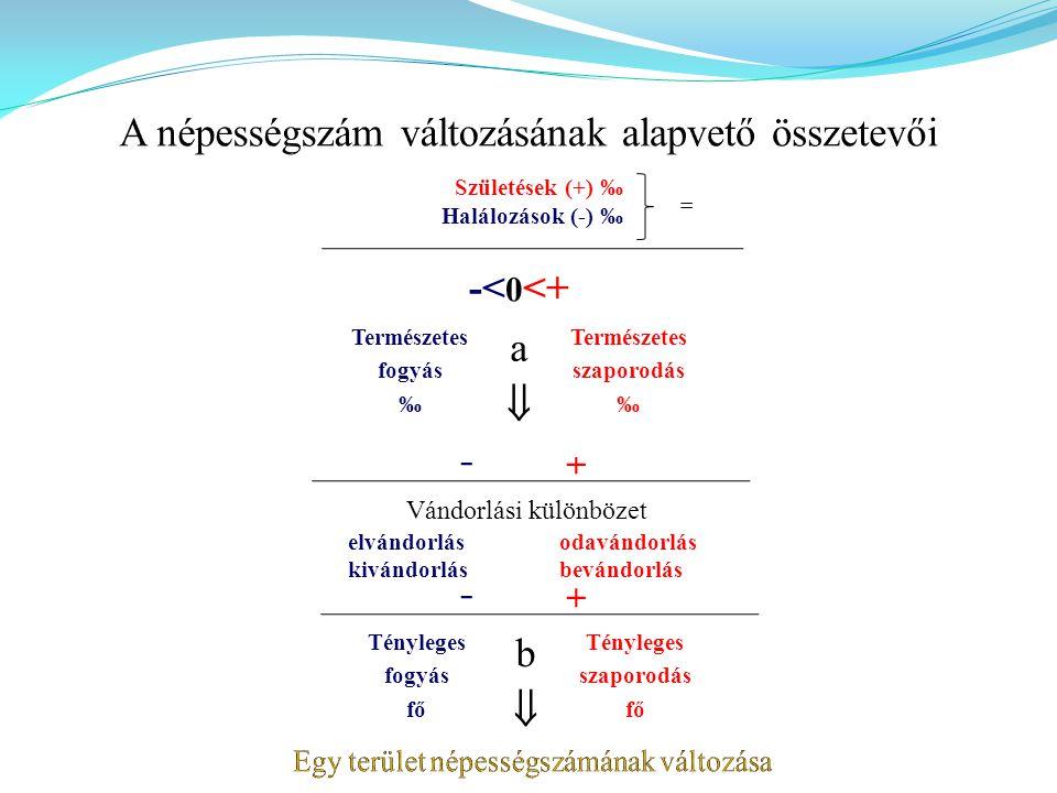 Demográfiai robbanás menete I.II.III.IV.