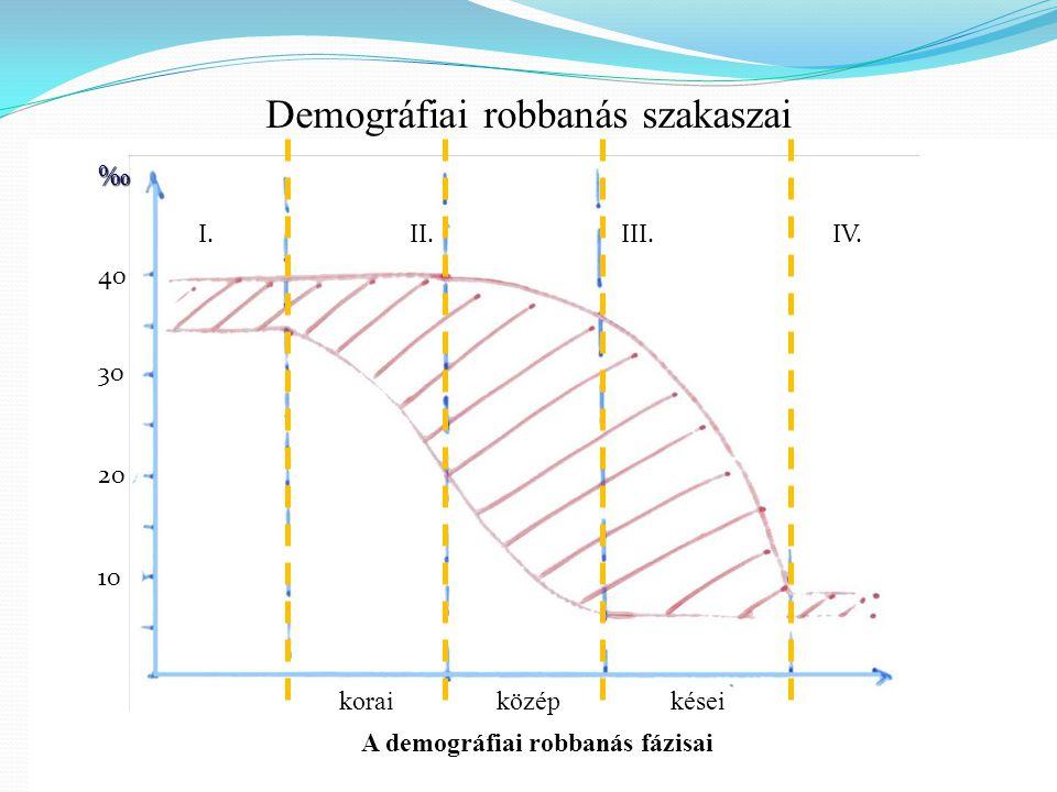 Demográfiai robbanás szakaszai I.II.III.IV. ‰ 40302010 koraiközépkései A demográfiai robbanás fázisai