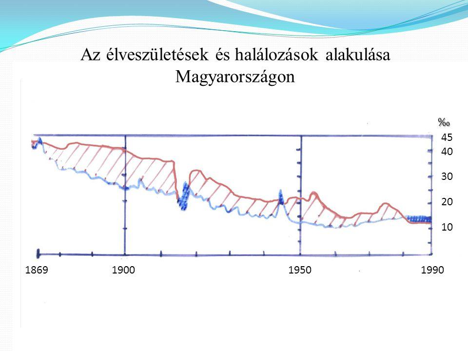 Az élveszületések és halálozások alakulása Magyarországon 1869 1900 1950 1990 ‰ 4540302010