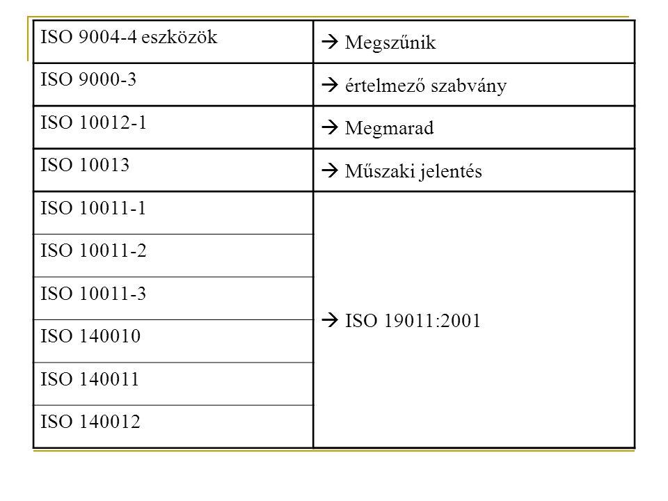 ISO 9004-4 eszközök  Megszűnik ISO 9000-3  értelmező szabvány ISO 10012-1  Megmarad ISO 10013  Műszaki jelentés ISO 10011-1  ISO 19011:2001 ISO 10011-2 ISO 10011-3 ISO 140010 ISO 140011 ISO 140012