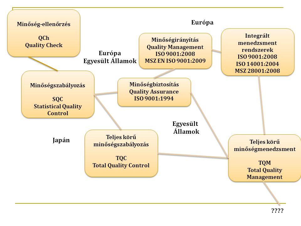Teljes körű minőségmenedzsment TQM Total Quality Management Teljes körű minőségmenedzsment TQM Total Quality Management Integrált menedzsment rendszerek ISO 9001:2008 ISO 14001:2004 MSZ 28001:2008 Integrált menedzsment rendszerek ISO 9001:2008 ISO 14001:2004 MSZ 28001:2008 Minőségbiztosítás Quality Assurance ISO 9001:1994 Minőségbiztosítás Quality Assurance ISO 9001:1994 Teljes körű minőségszabályozás TQC Total Quality Control Teljes körű minőségszabályozás TQC Total Quality Control Minőségszabályozás SQC Statistical Quality Control Minőségszabályozás SQC Statistical Quality Control Minőség-ellenőrzés QCh Quality Check Minőség-ellenőrzés QCh Quality Check Minőségirányítás Quality Management ISO 9001:2008 MSZ EN ISO 9001:2009 Minőségirányítás Quality Management ISO 9001:2008 MSZ EN ISO 9001:2009 Európa Egyesült Államok Európa Egyesült Államok Japán ????