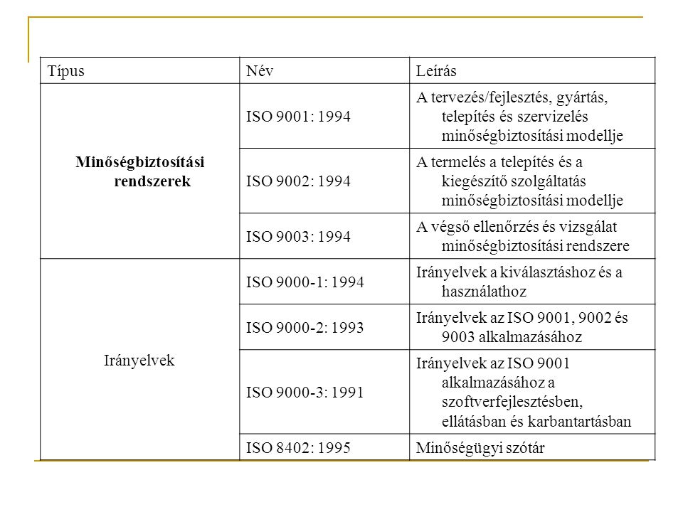 TípusNévLeírás Minőségbiztosítási rendszerek ISO 9001: 1994 A tervezés/fejlesztés, gyártás, telepítés és szervizelés minőségbiztosítási modellje ISO 9002: 1994 A termelés a telepítés és a kiegészítő szolgáltatás minőségbiztosítási modellje ISO 9003: 1994 A végső ellenőrzés és vizsgálat minőségbiztosítási rendszere Irányelvek ISO 9000-1: 1994 Irányelvek a kiválasztáshoz és a használathoz ISO 9000-2: 1993 Irányelvek az ISO 9001, 9002 és 9003 alkalmazásához ISO 9000-3: 1991 Irányelvek az ISO 9001 alkalmazásához a szoftverfejlesztésben, ellátásban és karbantartásban ISO 8402: 1995 Minőségügyi szótár
