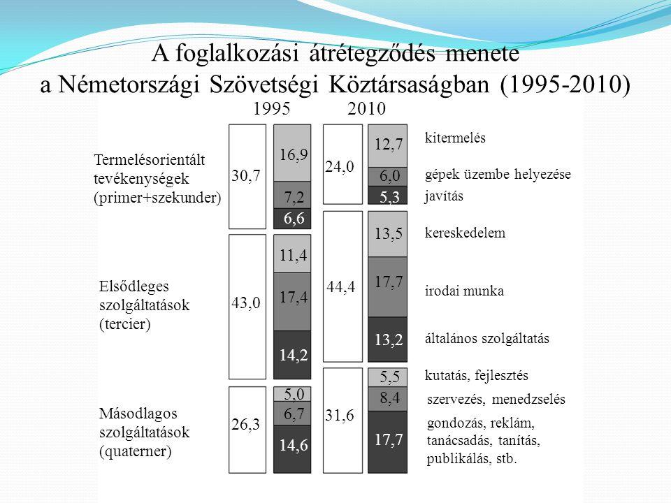 30,7 43,0 26,3 24,0 44,4 31,6 16,9 7,2 6,6 11,4 17,4 14,2 5,0 6,7 14,6 12,7 6,0 5,3 13,5 17,7 13,2 5,5 8,4 17,7 19952010 Termelésorientált tevékenység