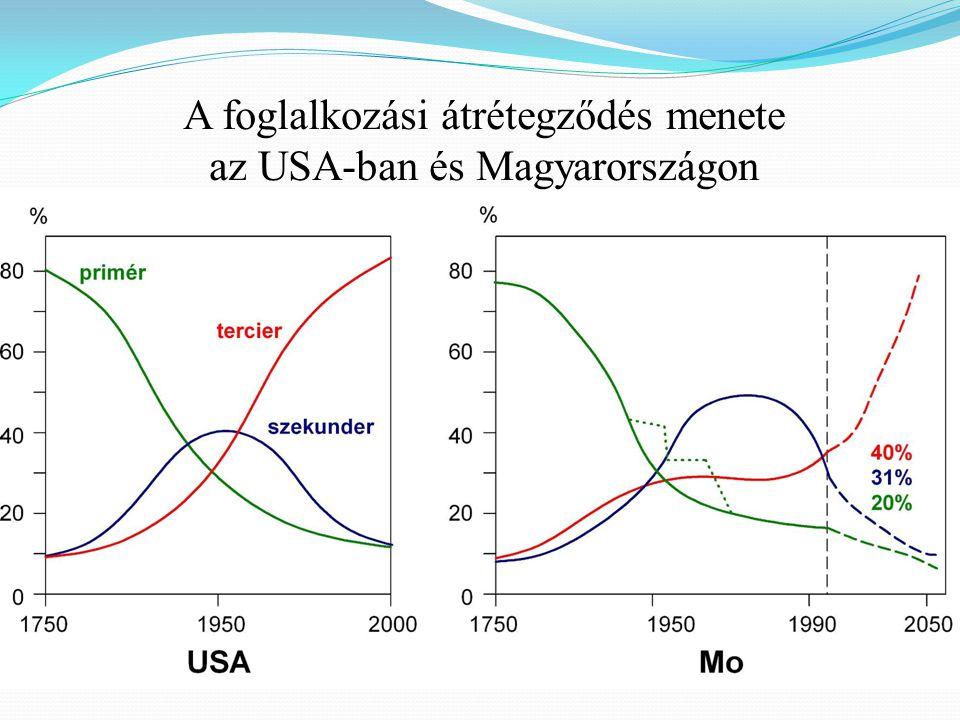 A foglalkozási átrétegződés menete az USA-ban és Magyarországon