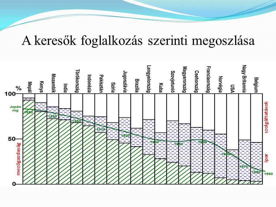 """Összefoglalás  A foglalkozási átrétegződés menete  A keresők foglalkozás szerinti megoszlása a Föld néhány államában  Foglalkozási átrétegződés a volt Szovjetunióban  Foglalkoztatottak megoszlása a fejlett és a fejlődő világban (%)  Mezőgazdaság szerepe a fejlődő világban  Foglalkozási átrétegződés az Európai Unióban  A foglalkozási átrétegződés menete az USA-ban és Németországban  Foglalkozási átrétegződés Németországban (1995-2010)  A foglalkozási átrétegződés menete az USA-ban és Magyarországon  A """"bevásárló kosár szerkezete  A társadalom szerkezete a fejlett és a fejlődő világban  Osztályok, rétegek"""