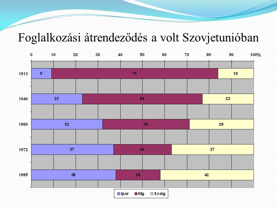 Foglalkozási átrendeződés a volt Szovjetunióban %