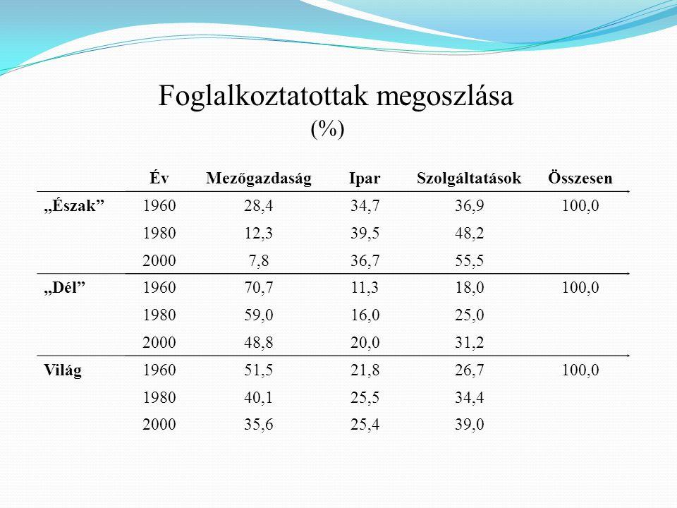 """ÉvMezőgazdaságIparSzolgáltatásokÖsszesen """"Észak""""196028,434,736,9100,0 198012,339,548,2 20007,836,755,5 """"Dél""""196070,711,318,0100,0 198059,016,025,0 200"""